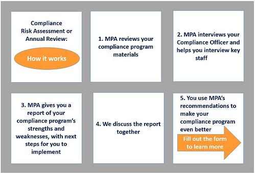 compliance risk assessment grid